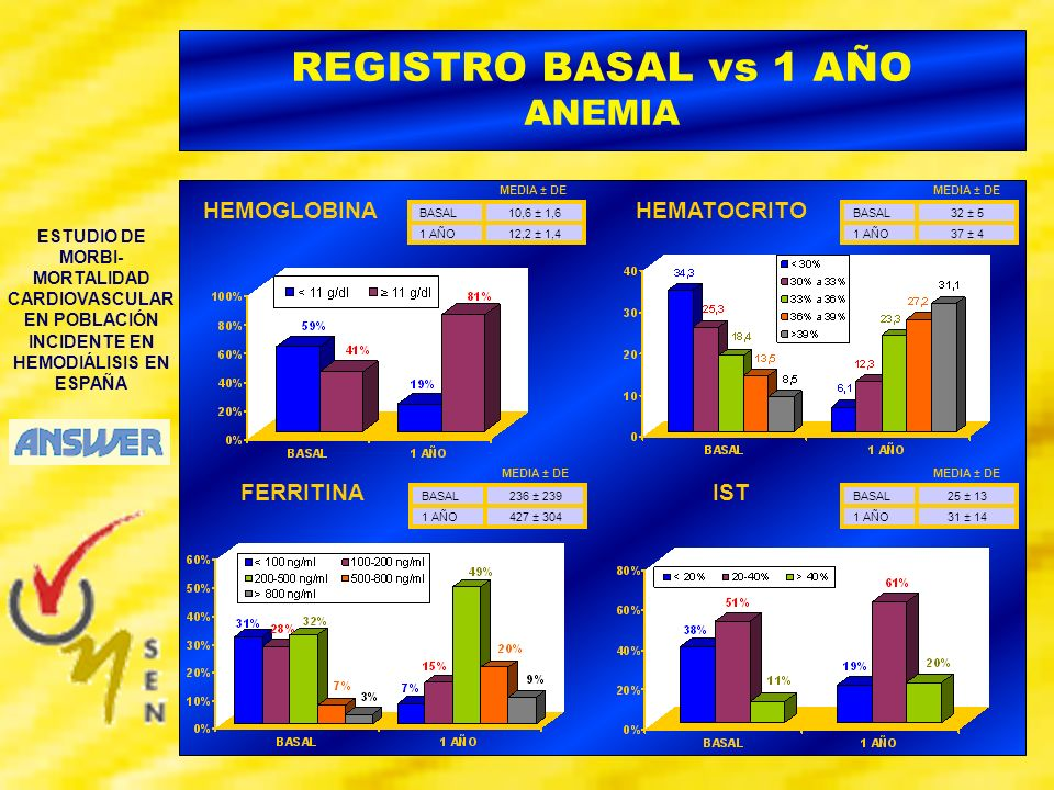 REGISTRO BASAL vs 1 AÑO ANEMIA