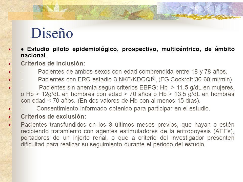 Diseño Estudio piloto epidemiológico, prospectivo, multicéntrico, de ámbito nacional. Criterios de inclusión:
