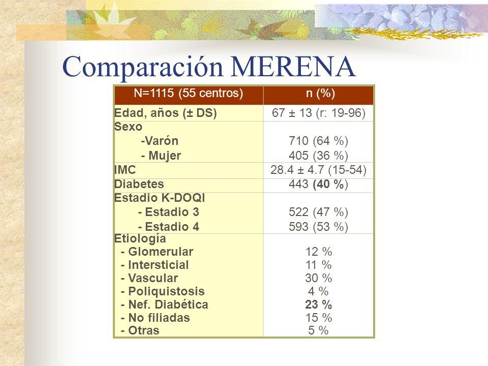 Comparación MERENA N=1115 (55 centros) n (%) Edad, años (± DS)