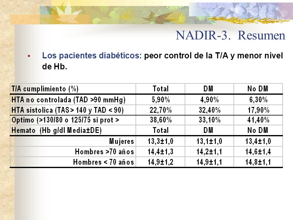NADIR-3. Resumen Los pacientes diabéticos: peor control de la T/A y menor nivel de Hb.