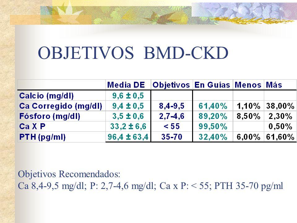 OBJETIVOS BMD-CKD Objetivos Recomendados:
