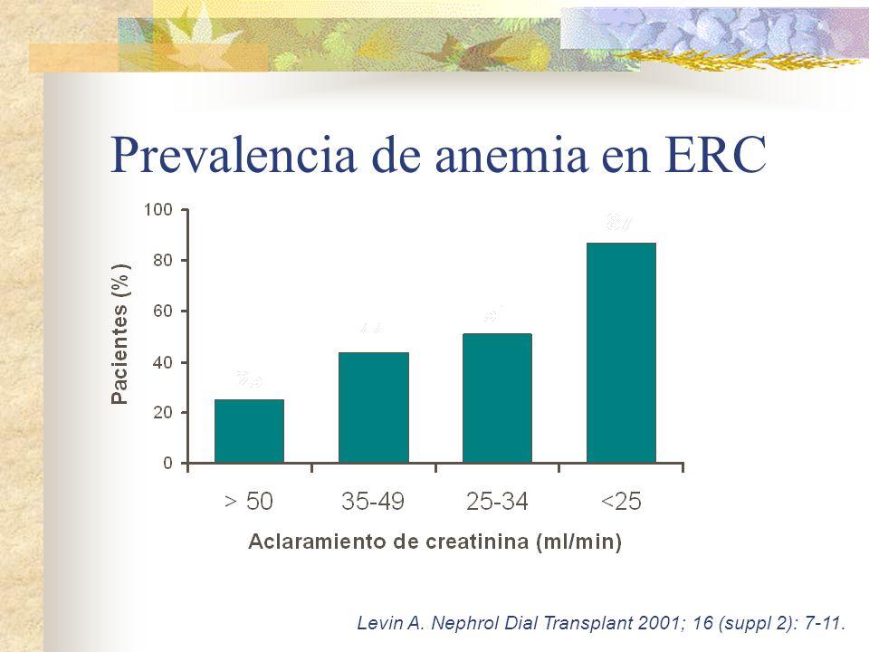 Prevalencia de anemia en ERC