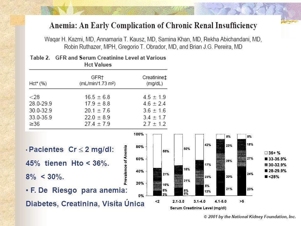 F. De Riesgo para anemia: Diabetes, Creatinina, Visita Única