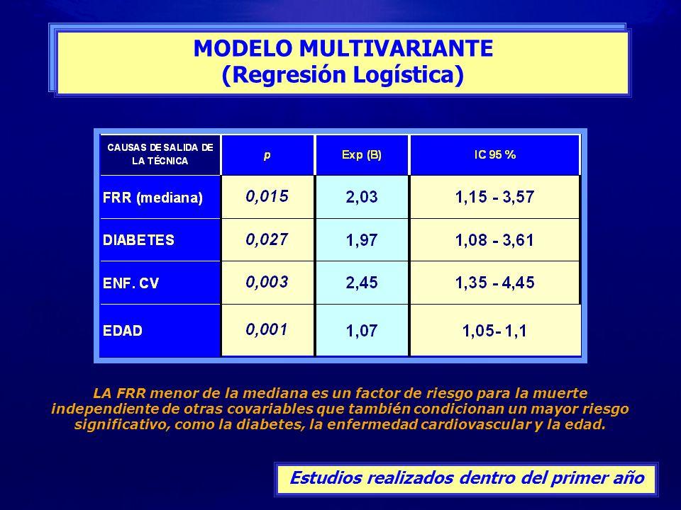 (Regresión Logística) Estudios realizados dentro del primer año