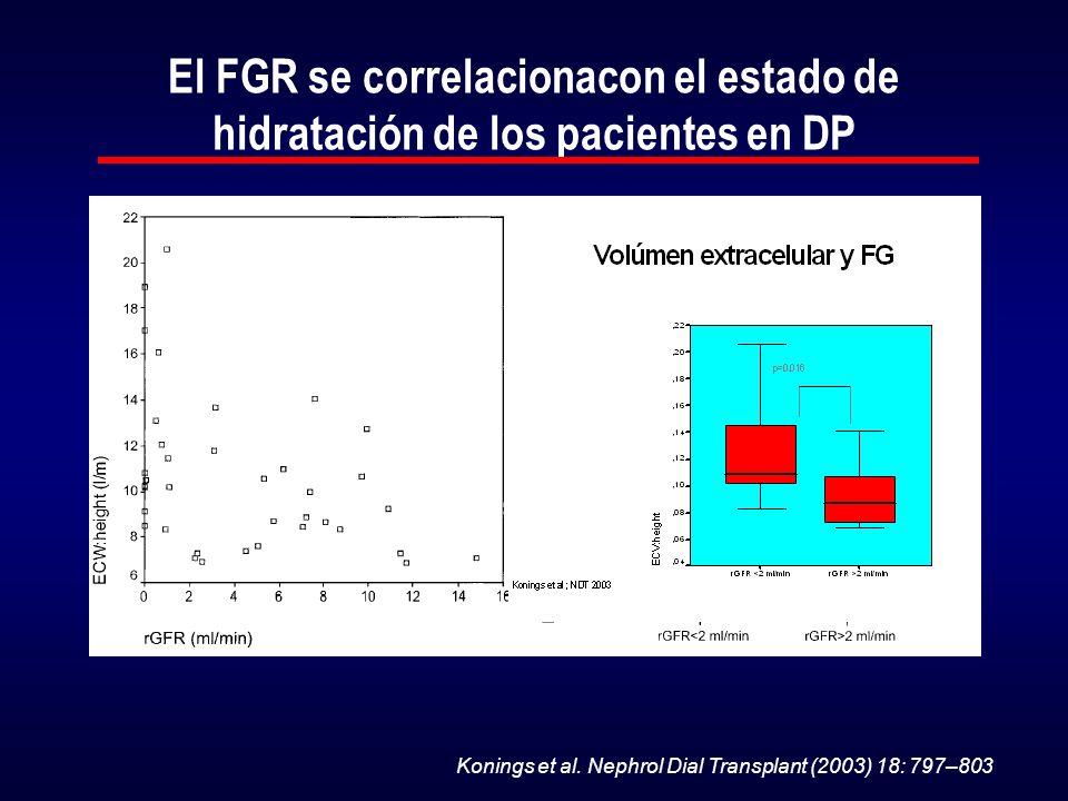 El FGR se correlacionacon el estado de hidratación de los pacientes en DP