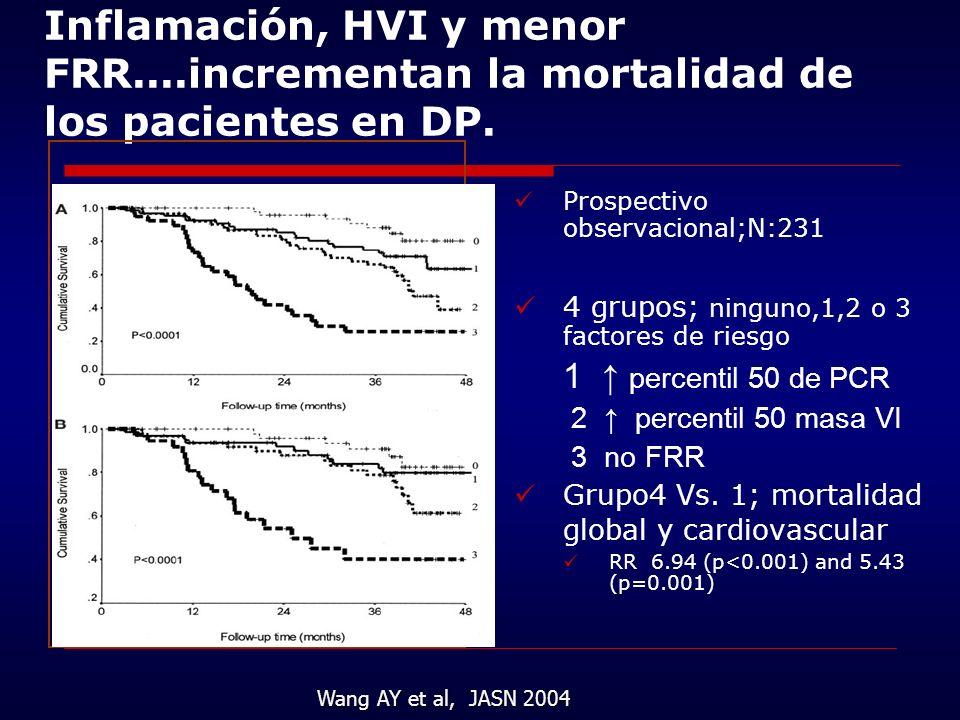 Inflamación, HVI y menor FRR
