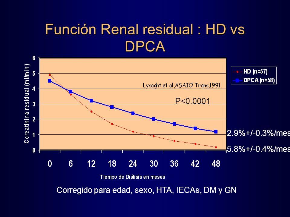 Función Renal residual : HD vs DPCA