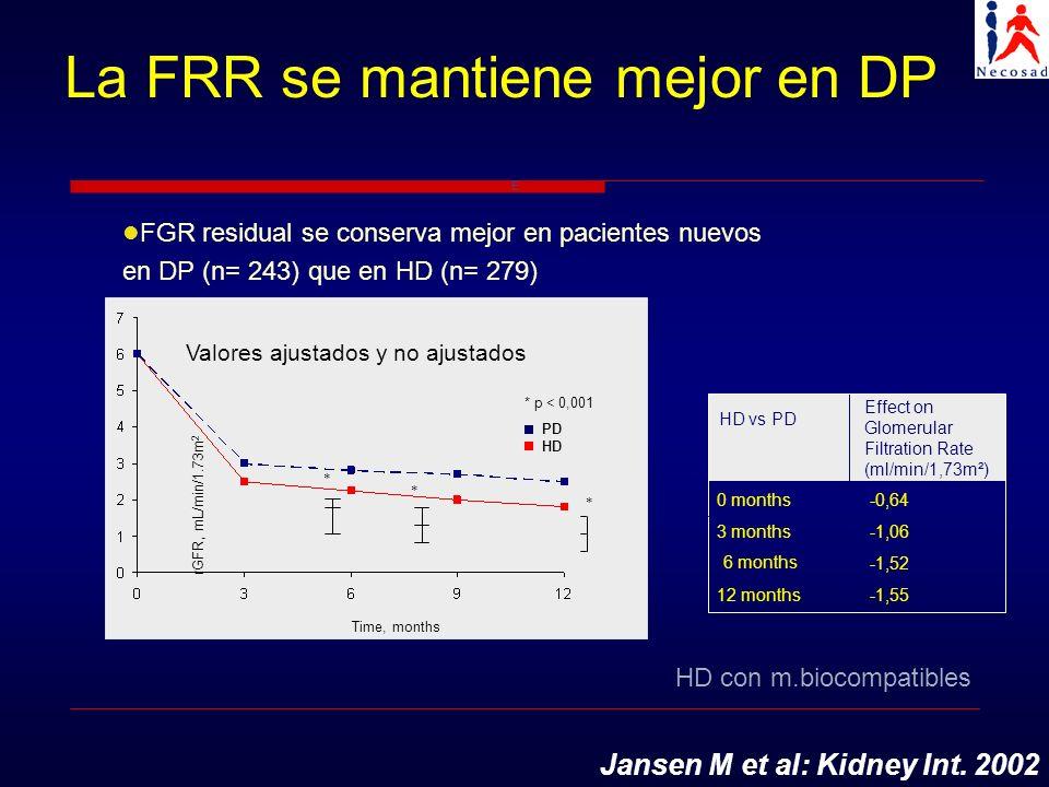 La FRR se mantiene mejor en DP