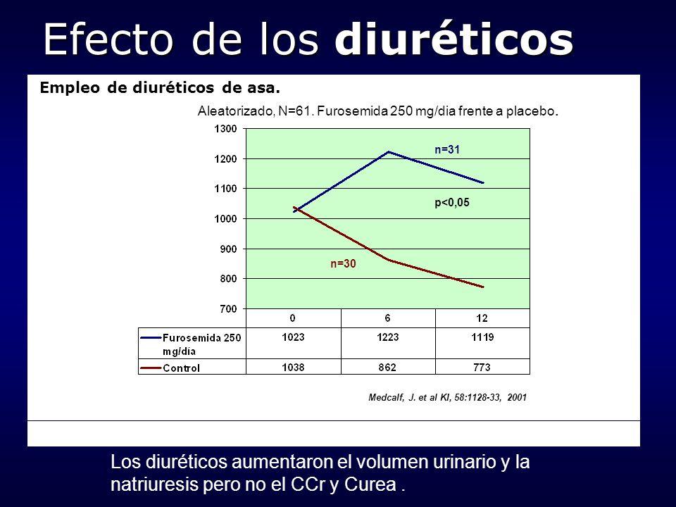 Efecto de los diuréticos