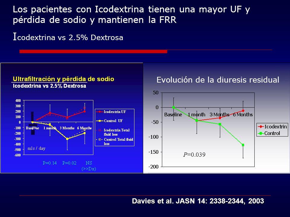 Los pacientes con Icodextrina tienen una mayor UF y pérdida de sodio y mantienen la FRR Icodextrina vs 2.5% Dextrosa