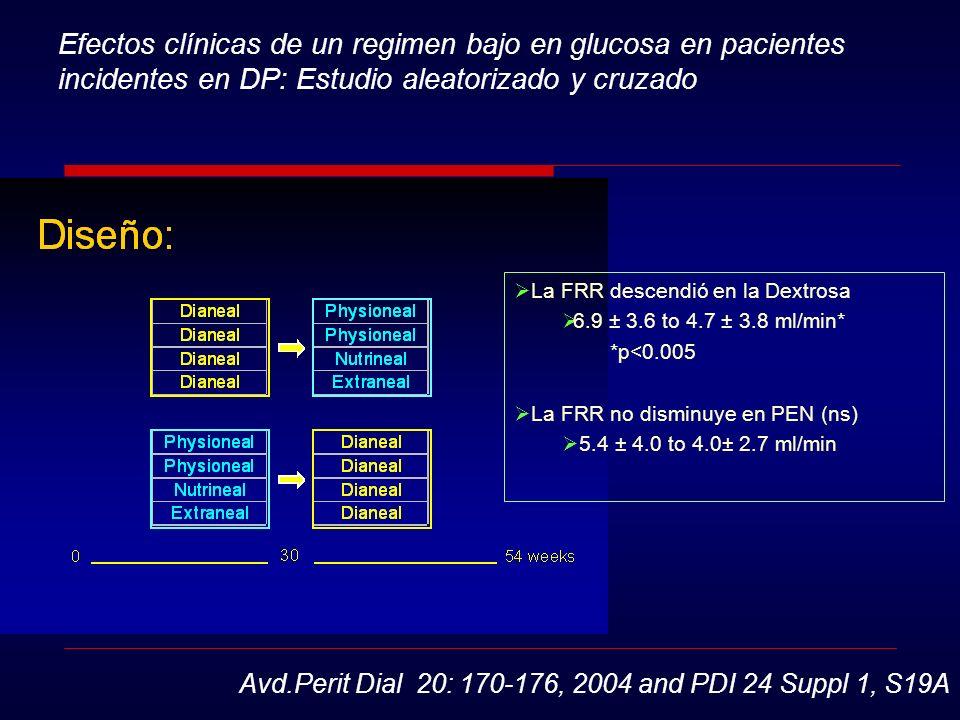 Efectos clínicas de un regimen bajo en glucosa en pacientes incidentes en DP: Estudio aleatorizado y cruzado