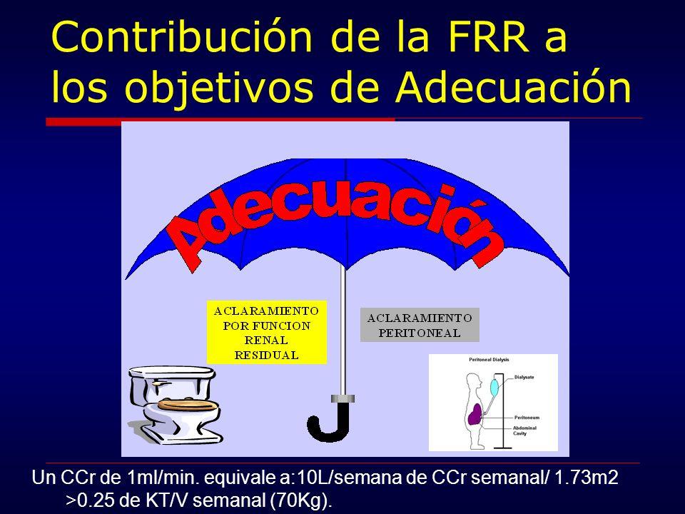 Contribución de la FRR a los objetivos de Adecuación