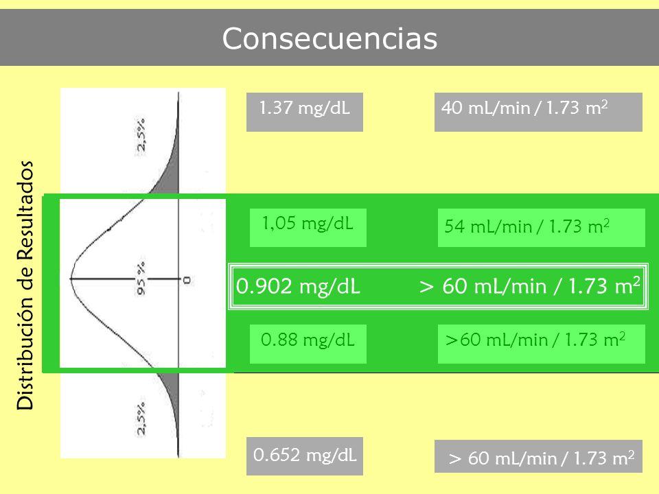 Consecuencias > 60 mL/min / 1.73 m2 Distribución de Resultados