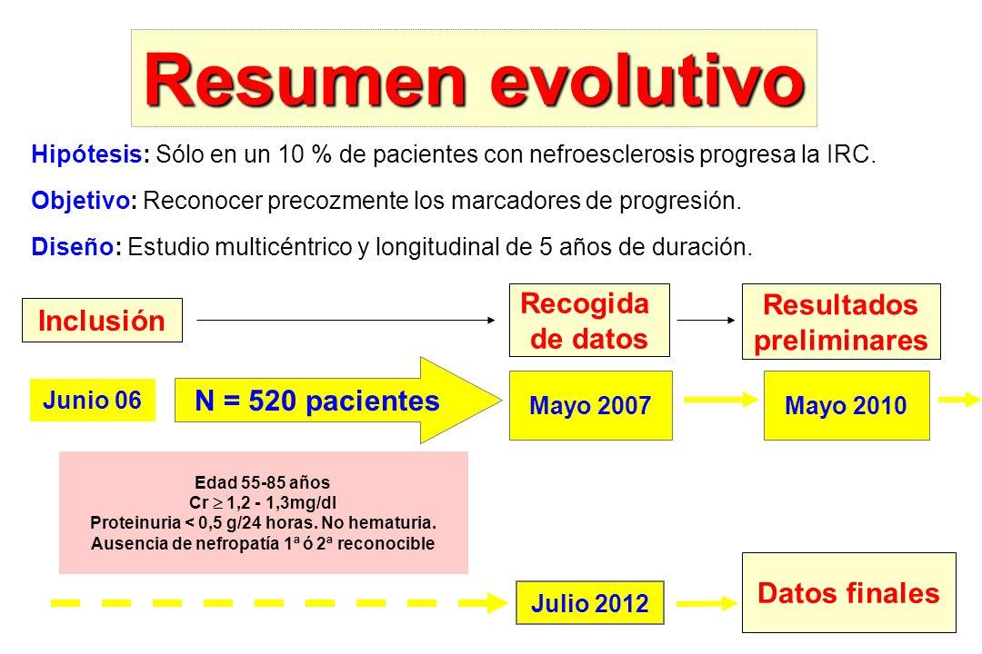 Resumen evolutivo Recogida Resultados Inclusión de datos preliminares