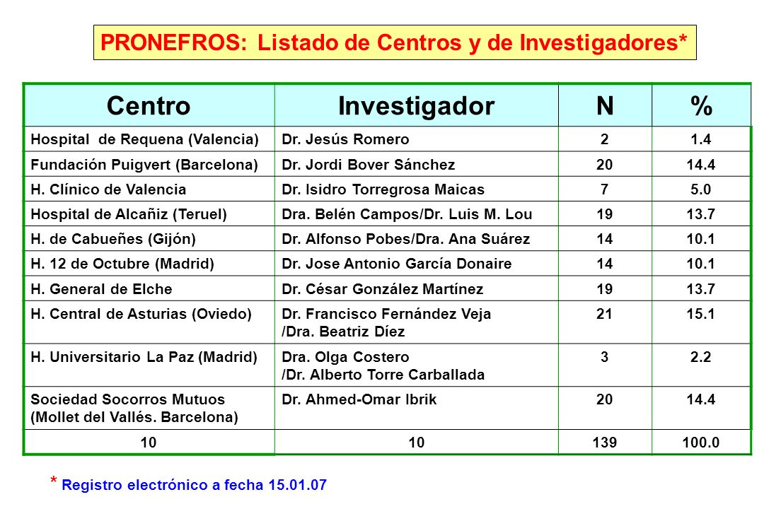 Centro Investigador N %