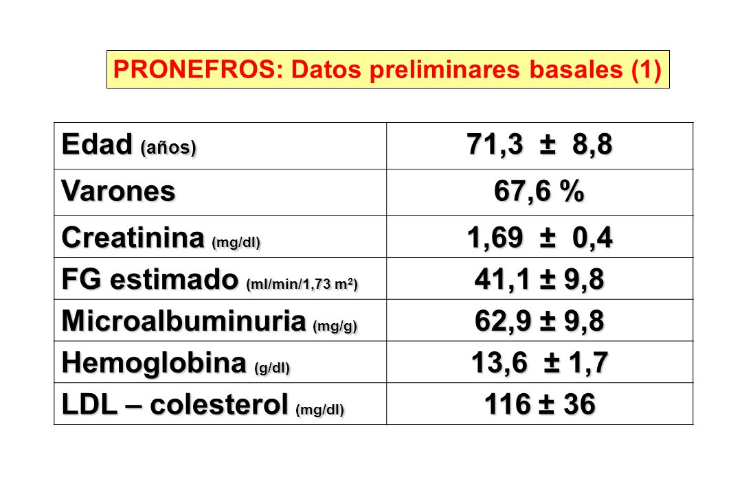 FG estimado (ml/min/1,73 m2) 41,1 ± 9,8 Microalbuminuria (mg/g)