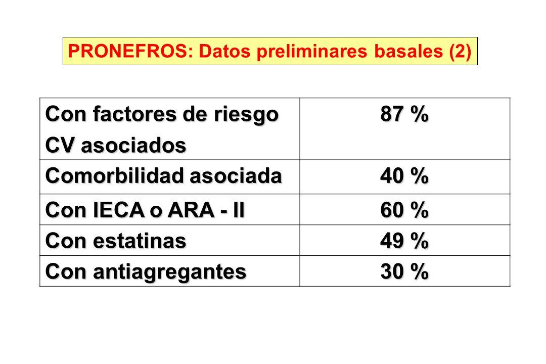 Comorbilidad asociada 40 % Con IECA o ARA - II 60 % Con estatinas 49 %