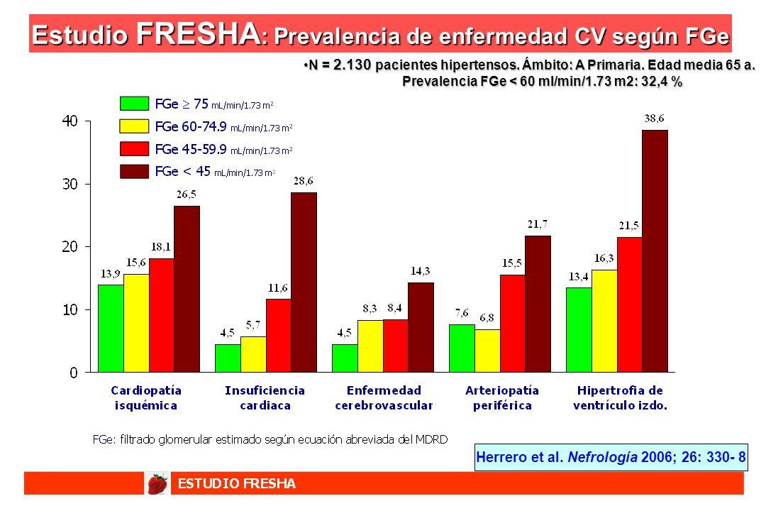 Estudio FRESHA: Prevalencia de enfermedad CV según FGe
