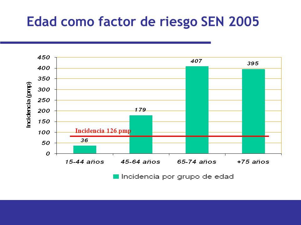 Edad como factor de riesgo SEN 2005