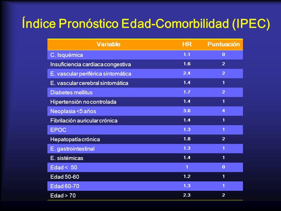 Índice Pronóstico Edad-Comorbilidad (IPEC)