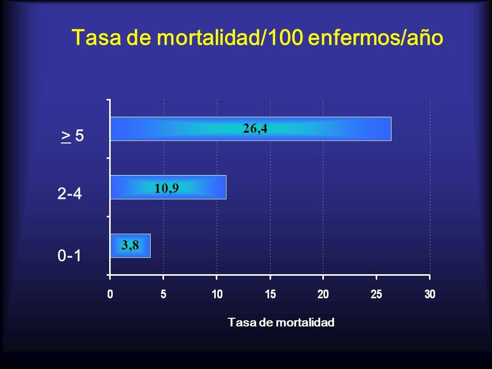 Tasa de mortalidad/100 enfermos/año