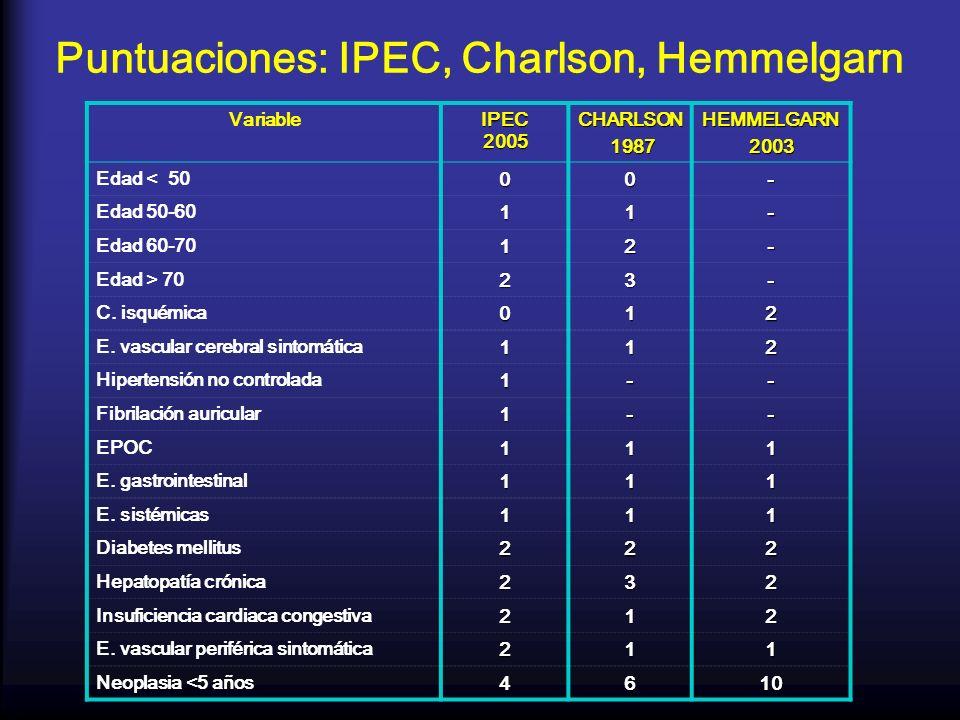 Puntuaciones: IPEC, Charlson, Hemmelgarn