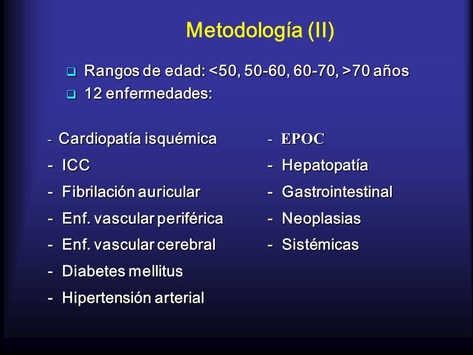 Metodología (II) Rangos de edad: <50, 50-60, 60-70, >70 años