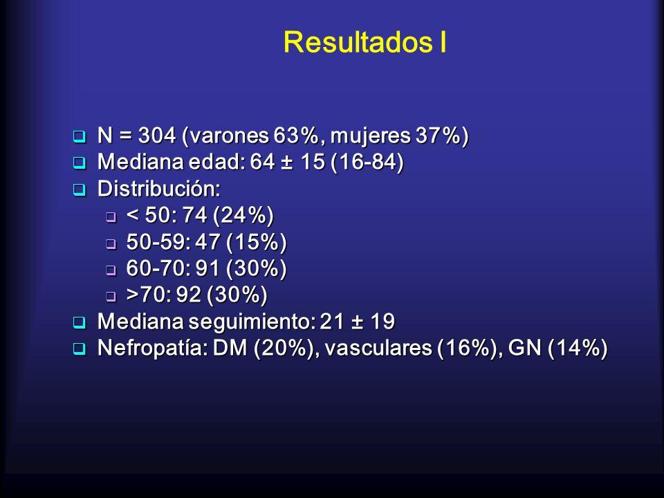 Resultados I N = 304 (varones 63%, mujeres 37%)