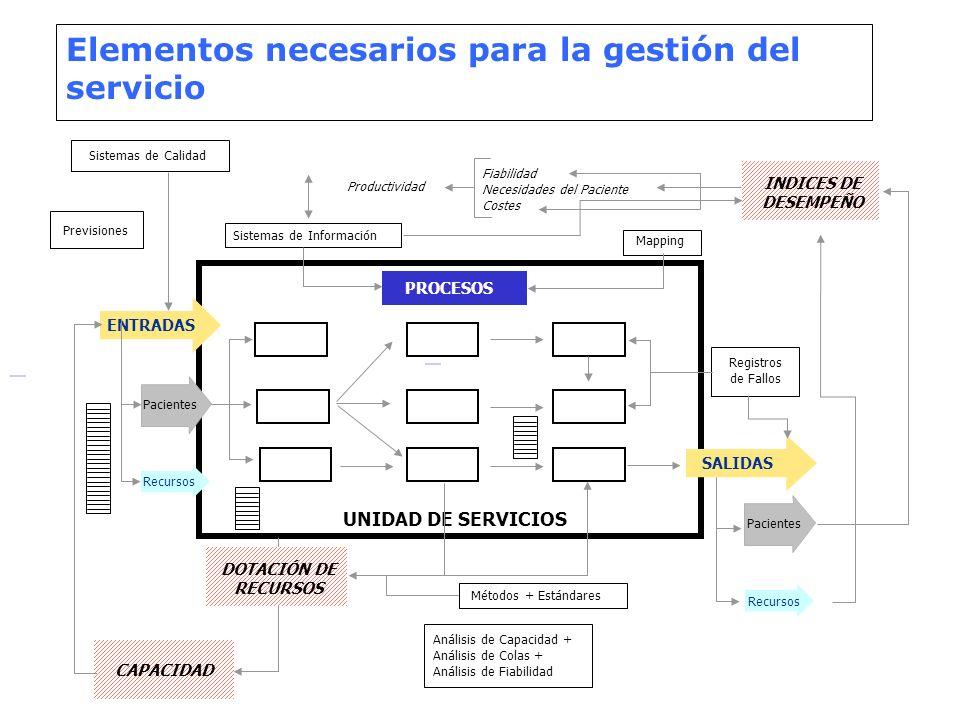 Elementos necesarios para la gestión del servicio