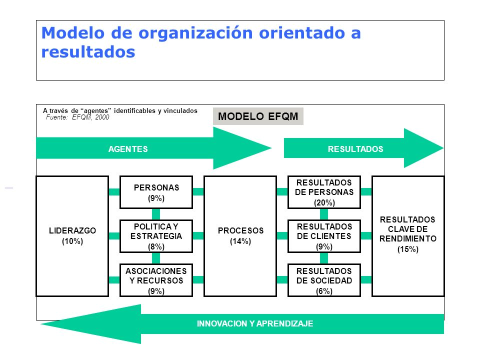 Modelo de organización orientado a resultados
