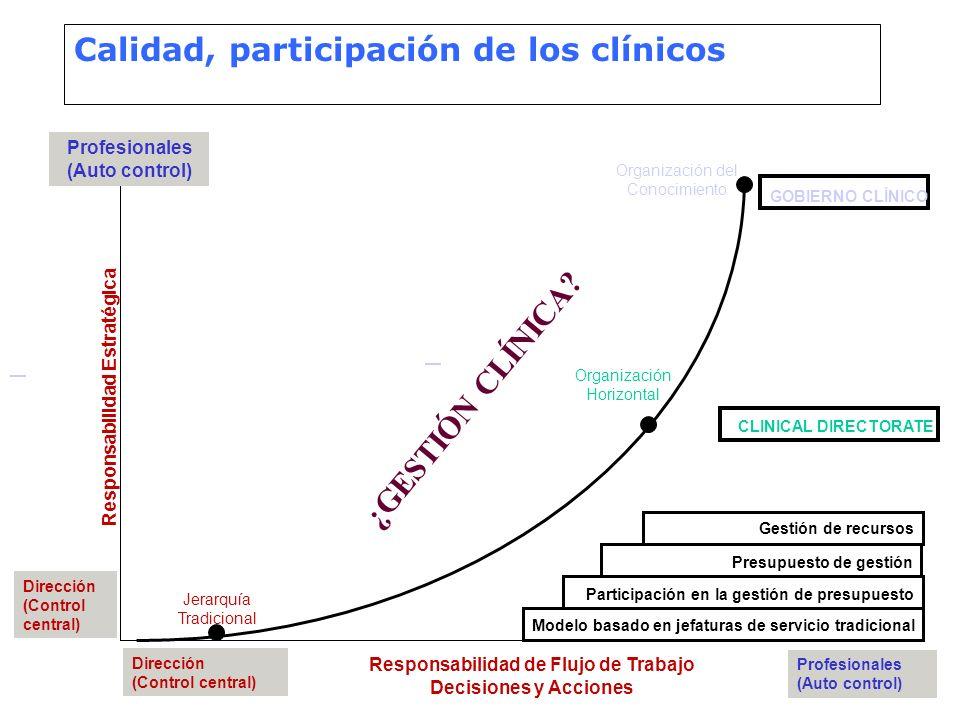 Calidad, participación de los clínicos