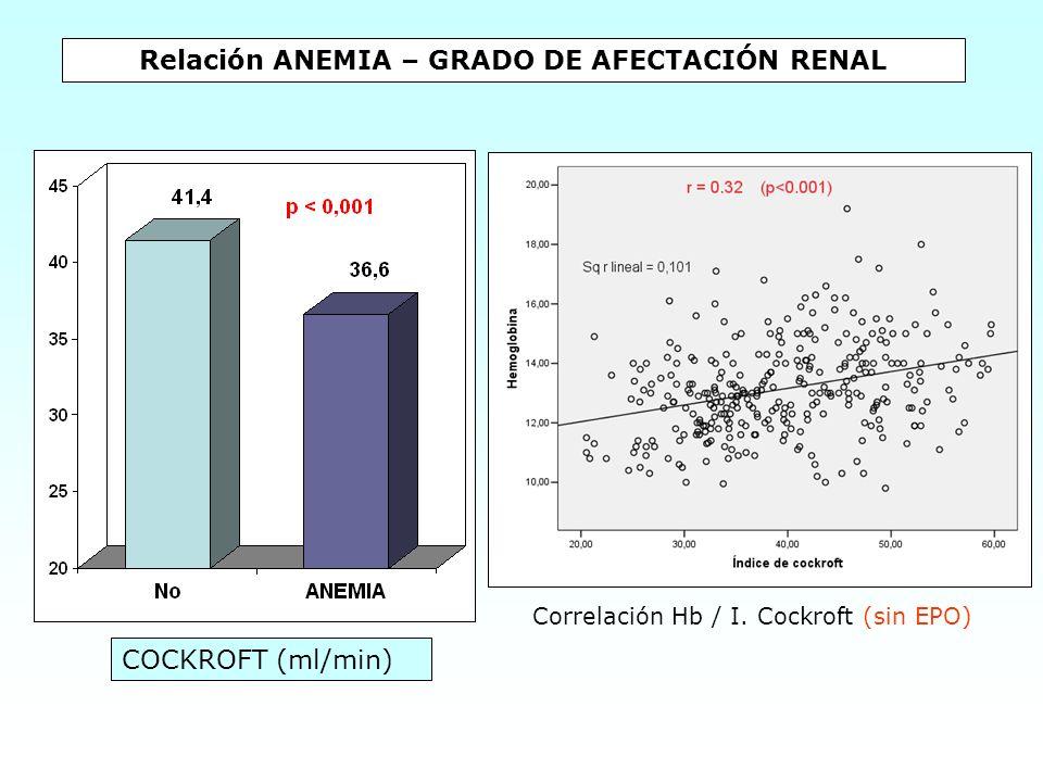 Relación ANEMIA – GRADO DE AFECTACIÓN RENAL