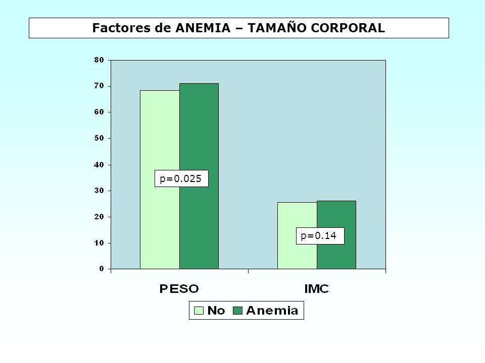 Factores de ANEMIA – TAMAÑO CORPORAL