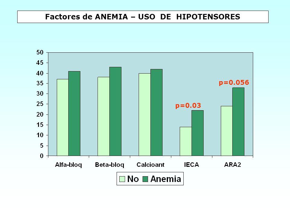 Factores de ANEMIA – USO DE HIPOTENSORES