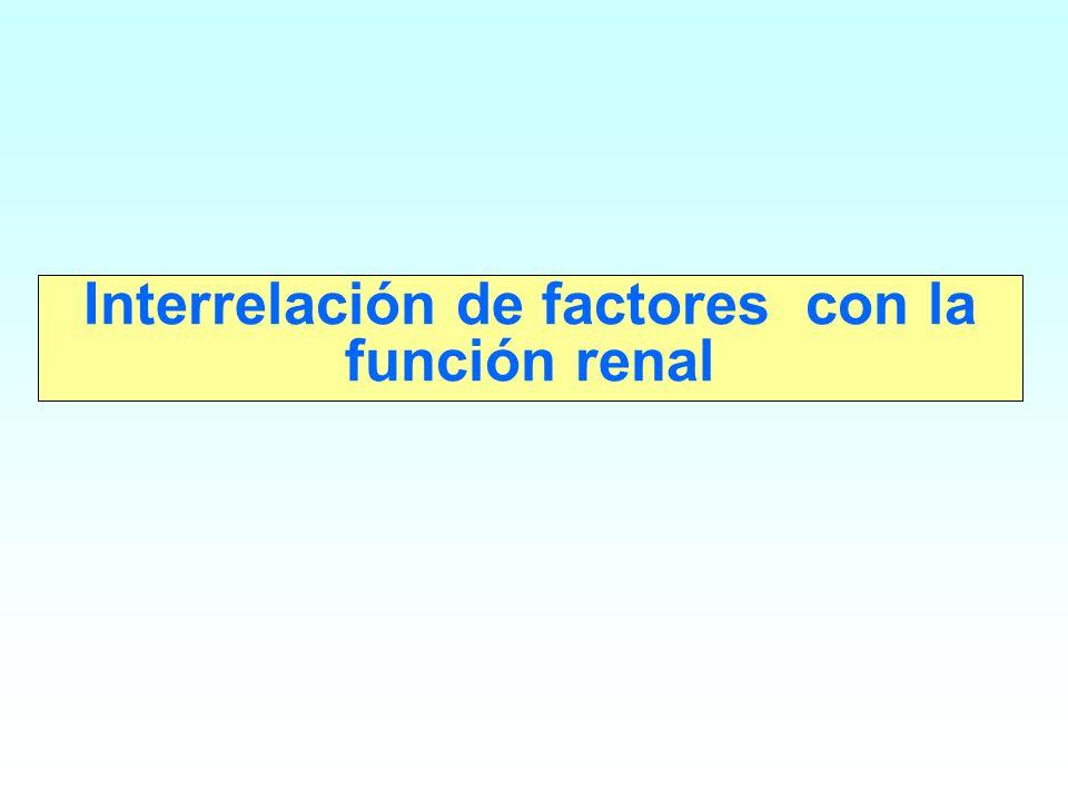 Interrelación de factores con la función renal
