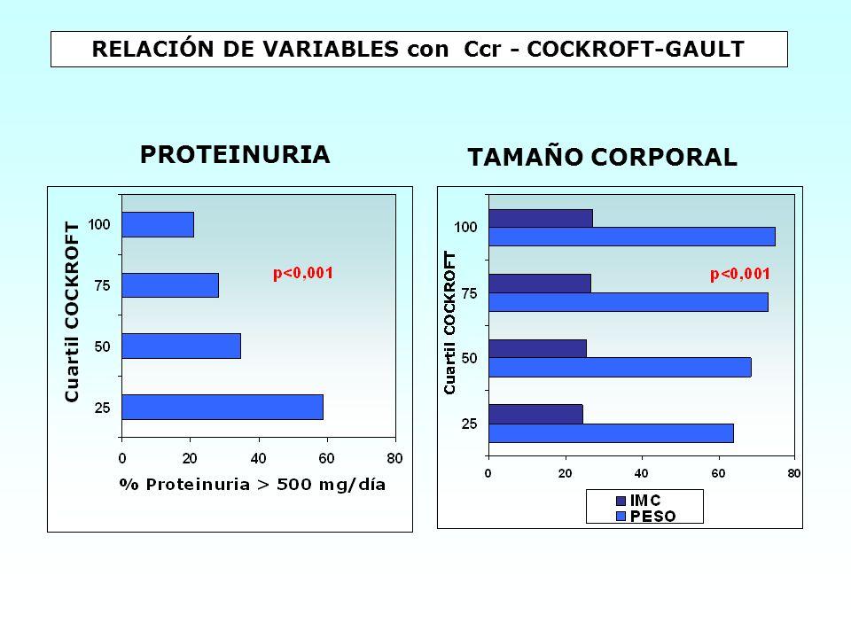 RELACIÓN DE VARIABLES con Ccr - COCKROFT-GAULT