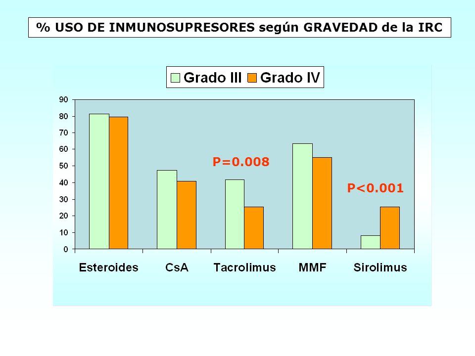 % USO DE INMUNOSUPRESORES según GRAVEDAD de la IRC