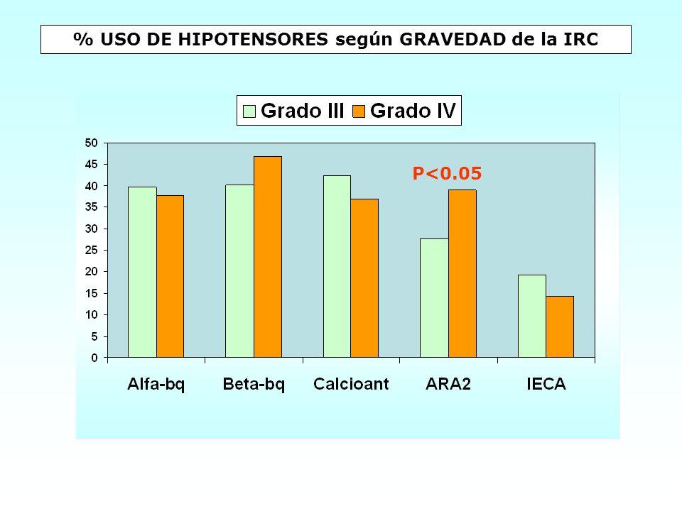 % USO DE HIPOTENSORES según GRAVEDAD de la IRC