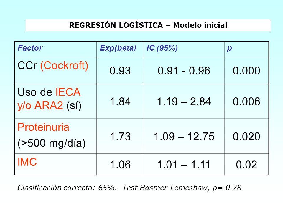 REGRESIÓN LOGÍSTICA – Modelo inicial