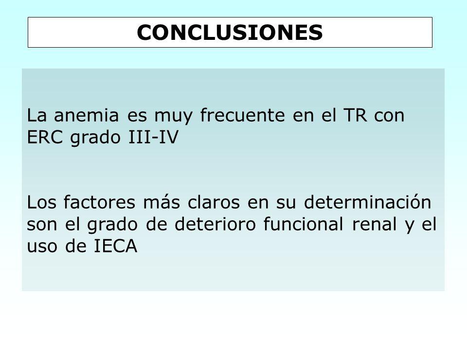 CONCLUSIONES La anemia es muy frecuente en el TR con ERC grado III-IV