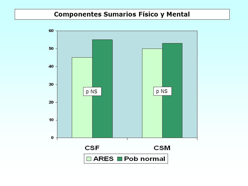 Componentes Sumarios Físico y Mental