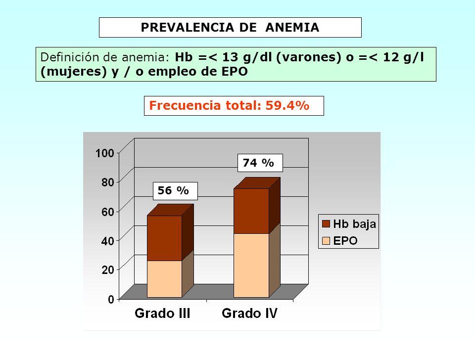 PREVALENCIA DE ANEMIA Definición de anemia: Hb =< 13 g/dl (varones) o =< 12 g/l (mujeres) y / o empleo de EPO.