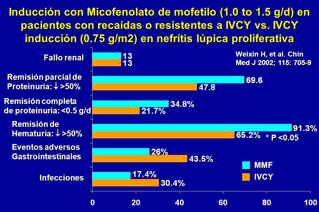 Inducción con Micofenolato de mofetilo (1. 0 to 1