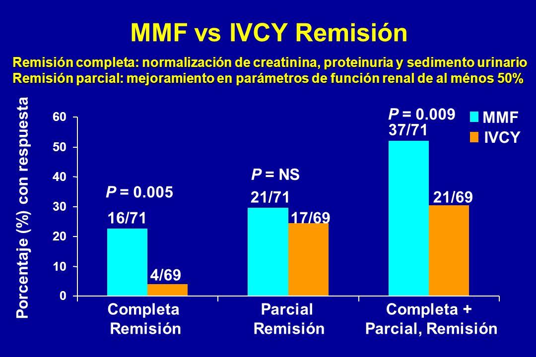 Completa + Parcial, Remisión Porcentaje (%) con respuesta