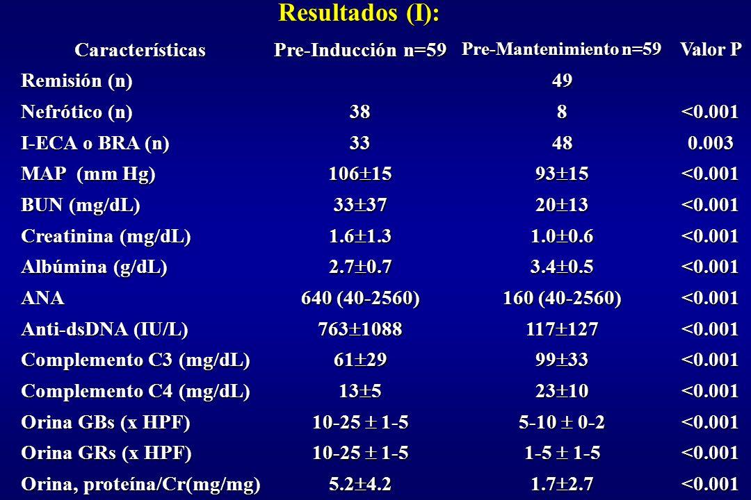 Resultados (I): <0.001 1.72.7 5.24.2 Orina, proteína/Cr(mg/mg)