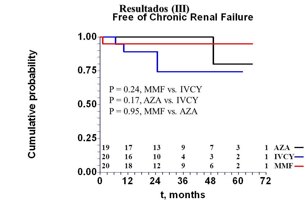 Resultados (III) P = 0.24, MMF vs. IVCY P = 0.17, AZA vs. IVCY