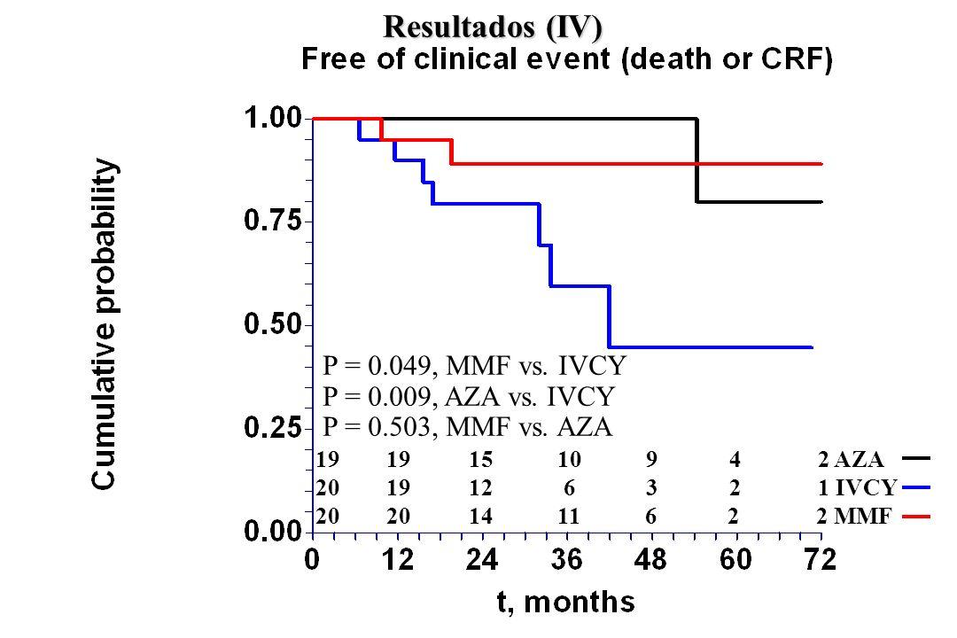 Resultados (IV) P = 0.049, MMF vs. IVCY P = 0.009, AZA vs. IVCY