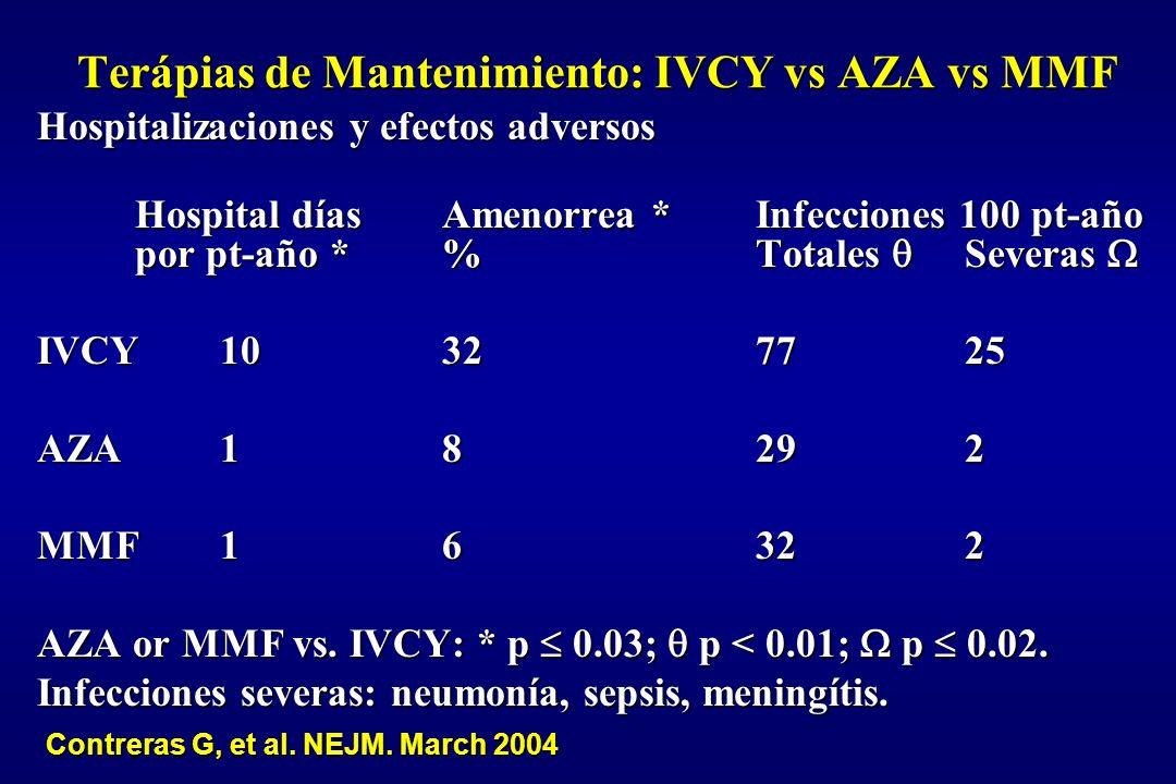 Terápias de Mantenimiento: IVCY vs AZA vs MMF