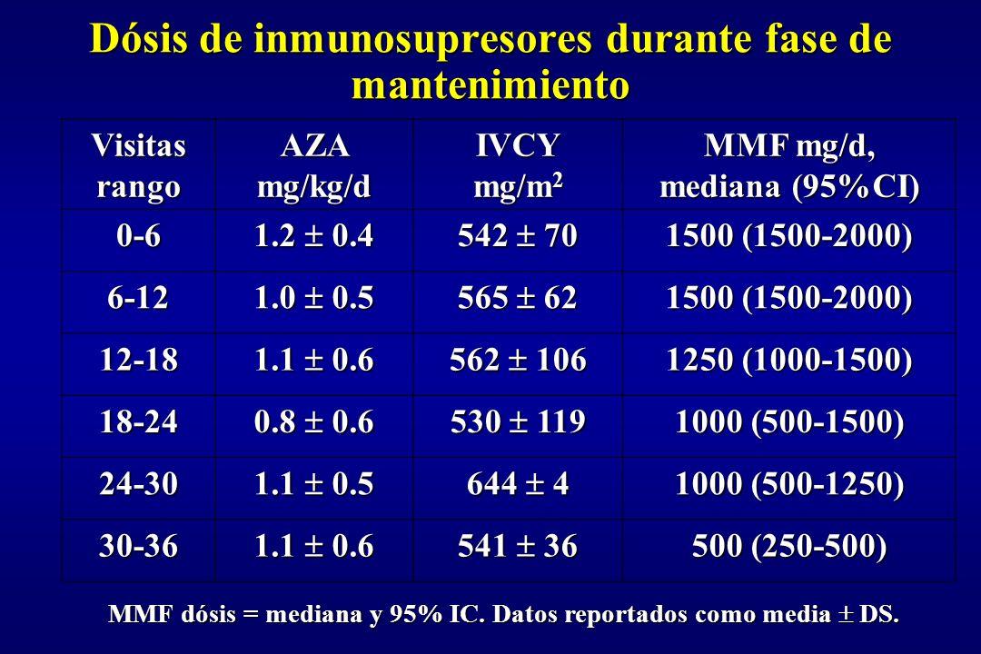 Dósis de inmunosupresores durante fase de mantenimiento