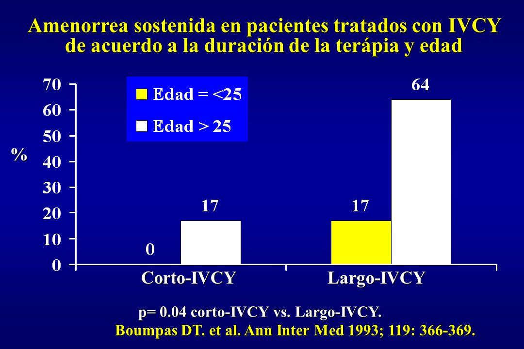 Amenorrea sostenida en pacientes tratados con IVCY de acuerdo a la duración de la terápia y edad